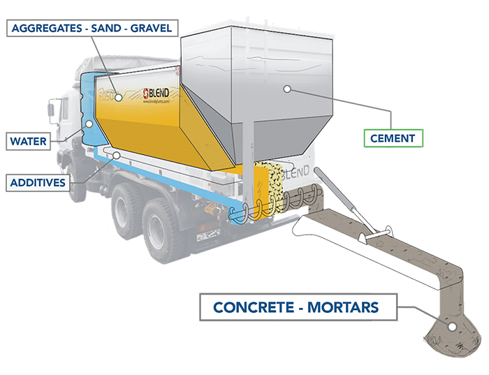 What is Site Mixed Concrete
